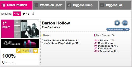Barton Hollow Billboard